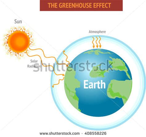 Free essay on effects of global warming